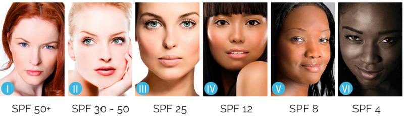 fototipos de piel para un bronceado bonito